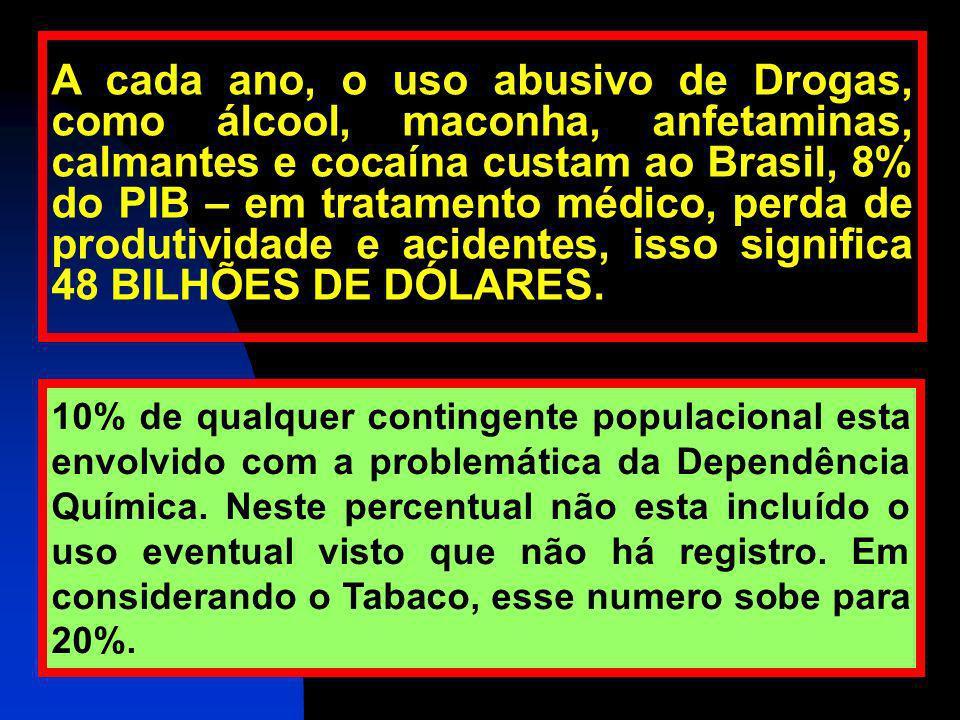 A cada ano, o uso abusivo de Drogas, como álcool, maconha, anfetaminas, calmantes e cocaína custam ao Brasil, 8% do PIB – em tratamento médico, perda de produtividade e acidentes, isso significa 48 BILHÕES DE DÓLARES.
