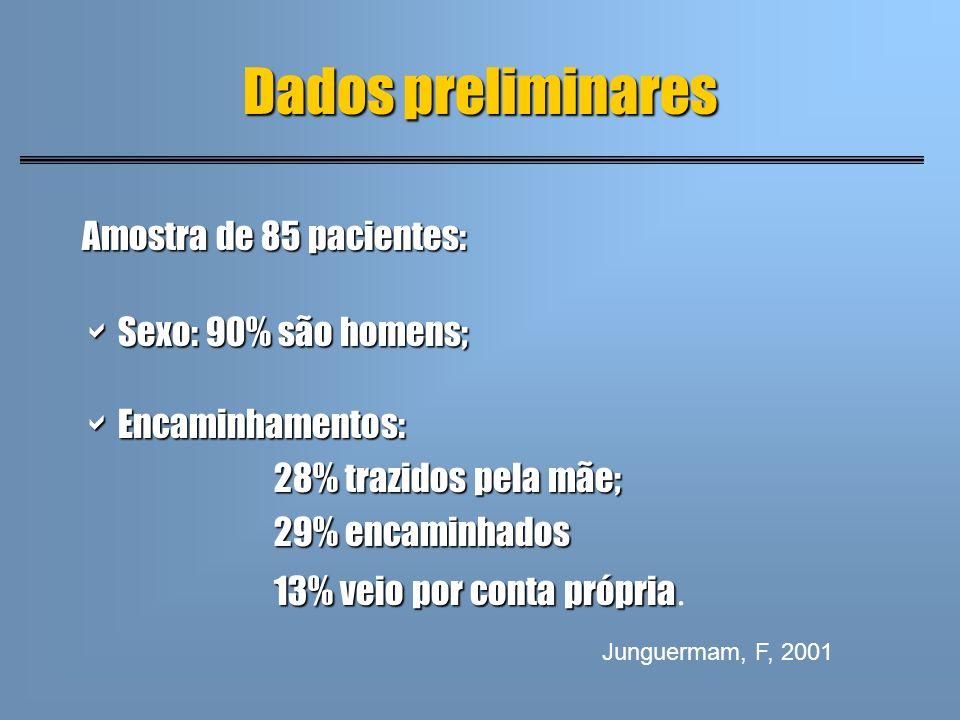 Dados preliminares Amostra de 85 pacientes: Sexo: 90% são homens;