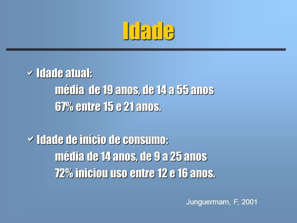 Idade Idade atual: média de 19 anos, de 14 a 55 anos