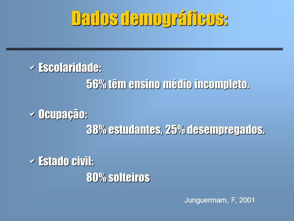 Dados demográficos: Escolaridade: 56% têm ensino médio incompleto.
