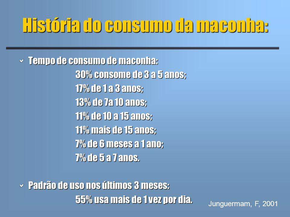 História do consumo da maconha: