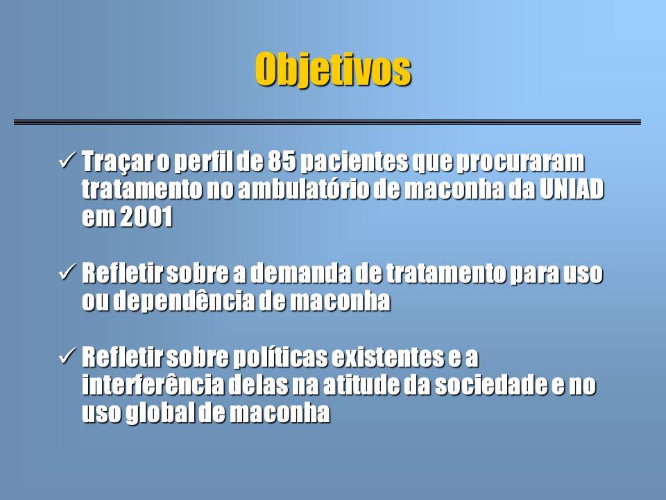 Objetivos Traçar o perfil de 85 pacientes que procuraram tratamento no ambulatório de maconha da UNIAD em 2001.