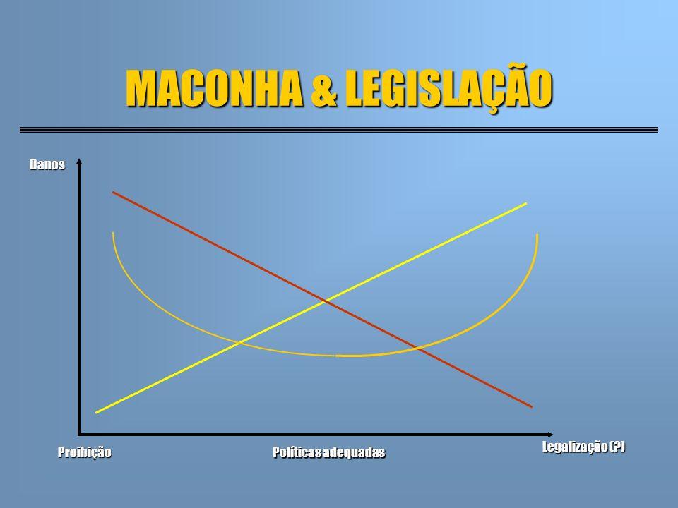 MACONHA & LEGISLAÇÃO Danos Legalização ( ) Proibição