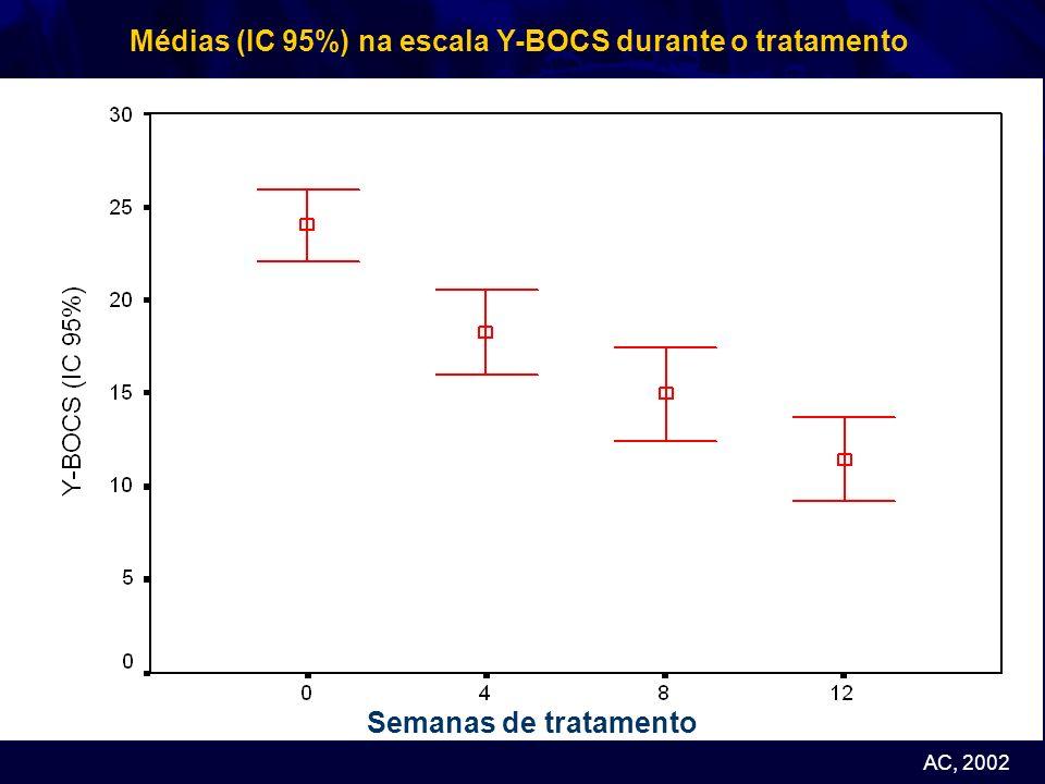 Médias (IC 95%) na escala Y-BOCS durante o tratamento