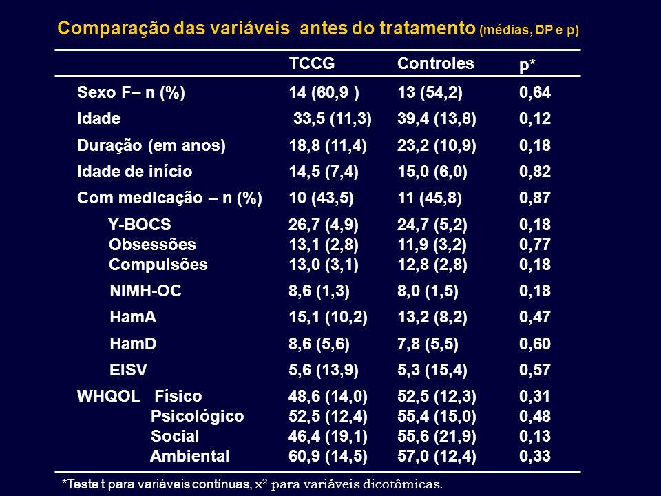 Comparação das variáveis antes do tratamento (médias, DP e p)
