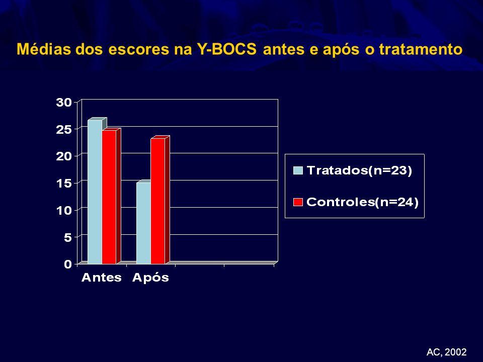 Médias dos escores na Y-BOCS antes e após o tratamento