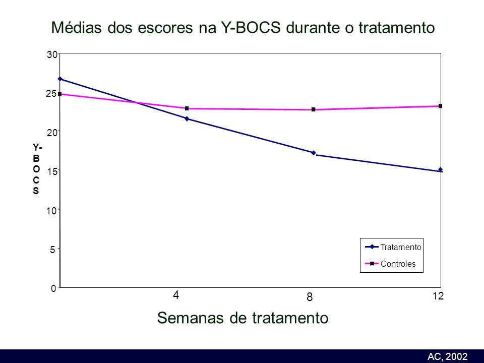 Médias dos escores na Y-BOCS durante o tratamento