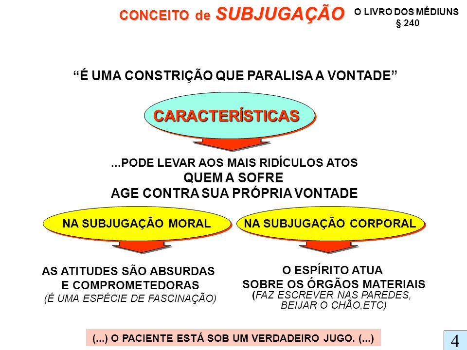 4 CARACTERÍSTICAS CONCEITO de SUBJUGAÇÃO