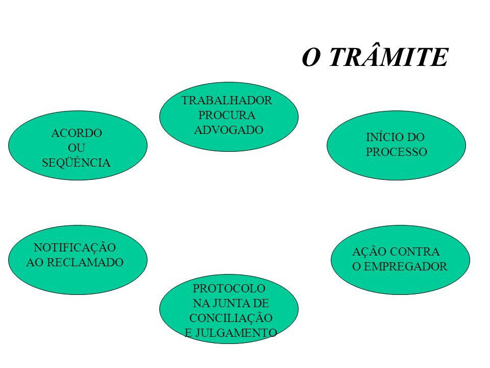 O TRÂMITE TRABALHADOR PROCURA ADVOGADO ACORDO INÍCIO DO OU PROCESSO