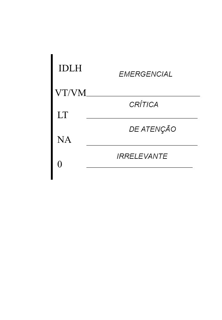 IDLH VT/VM LT NA EMERGENCIAL CRÍTICA DE ATENÇÃO IRRELEVANTE