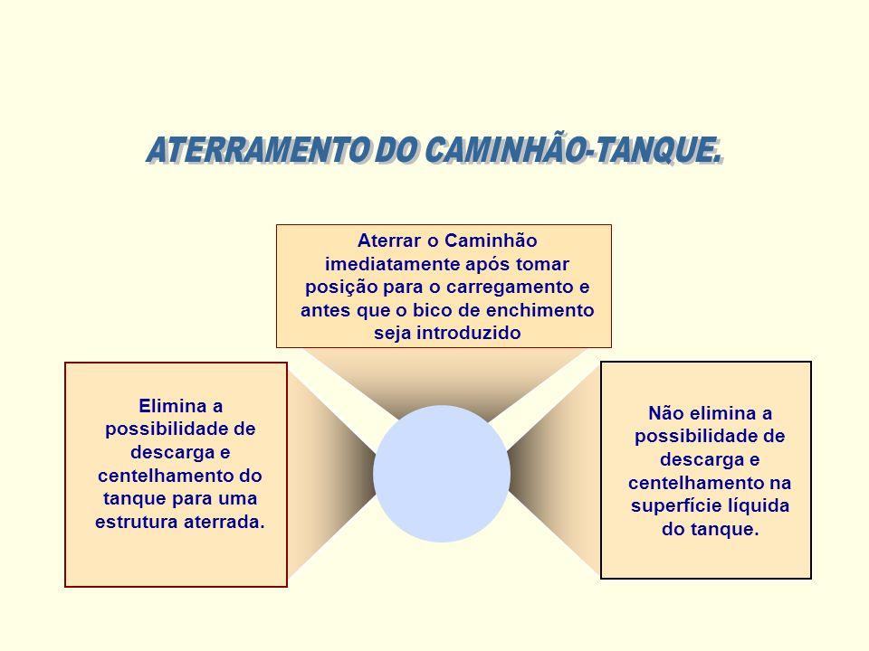 ATERRAMENTO DO CAMINHÃO-TANQUE.
