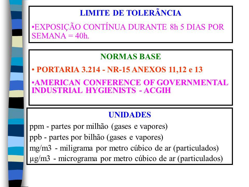 LIMITE DE TOLERÃNCIA EXPOSIÇÃO CONTÍNUA DURANTE 8h 5 DIAS POR SEMANA = 40h. NORMAS BASE. PORTARIA 3.214 - NR-15 ANEXOS 11,12 e 13.