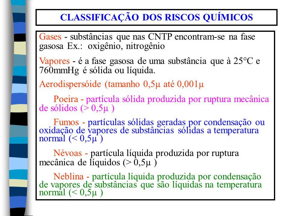 CLASSIFICAÇÃO DOS RISCOS QUÍMICOS