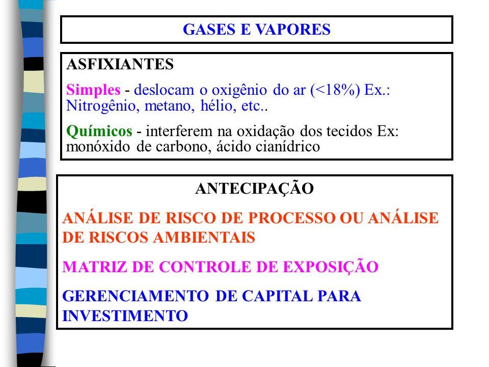 GASES E VAPORES ASFIXIANTES. Simples - deslocam o oxigênio do ar (<18%) Ex.: Nitrogênio, metano, hélio, etc..