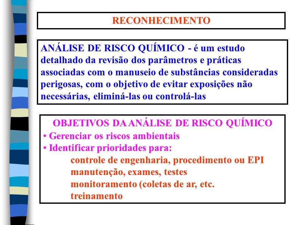 OBJETIVOS DA ANÁLISE DE RISCO QUÍMICO