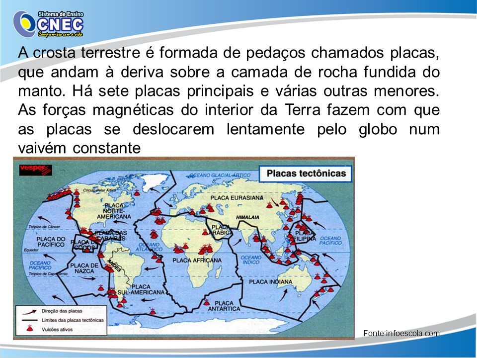 A crosta terrestre é formada de pedaços chamados placas, que andam à deriva sobre a camada de rocha fundida do manto. Há sete placas principais e várias outras menores. As forças magnéticas do interior da Terra fazem com que as placas se deslocarem lentamente pelo globo num vaivém constante