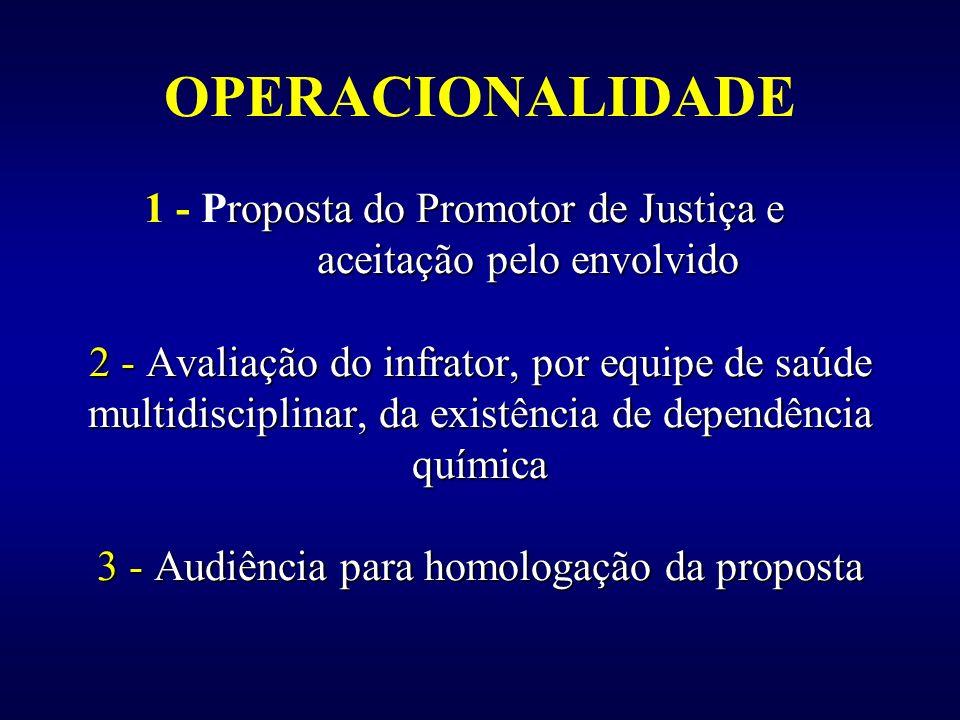 OPERACIONALIDADE 1 - Proposta do Promotor de Justiça e