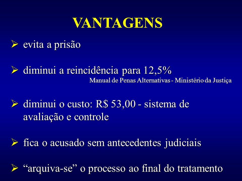 VANTAGENS evita a prisão diminui a reincidência para 12,5%
