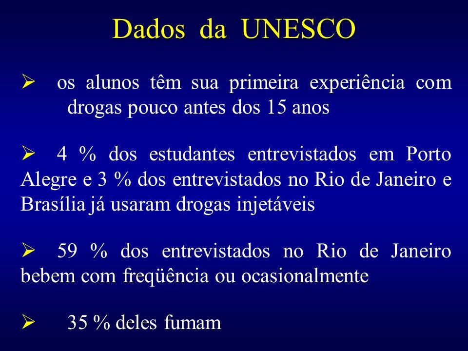 Dados da UNESCOos alunos têm sua primeira experiência com drogas pouco antes dos 15 anos.