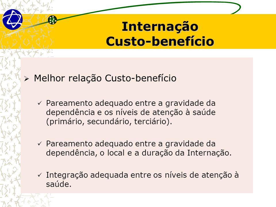 Internação Custo-benefício