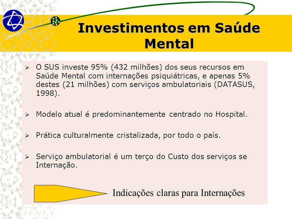 Investimentos em Saúde Mental