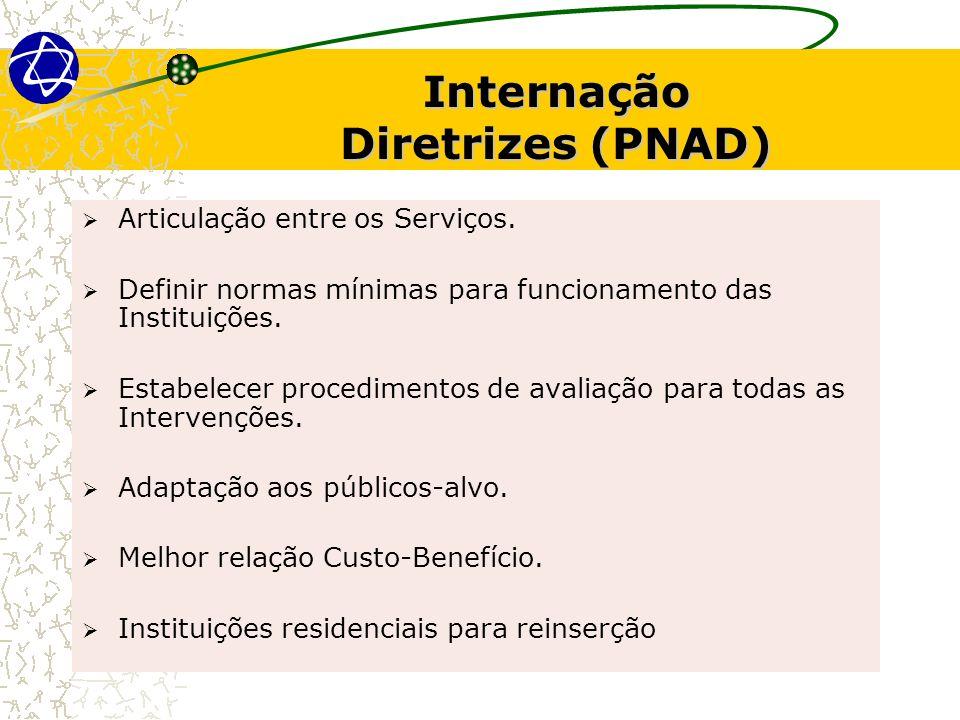 Internação Diretrizes (PNAD)