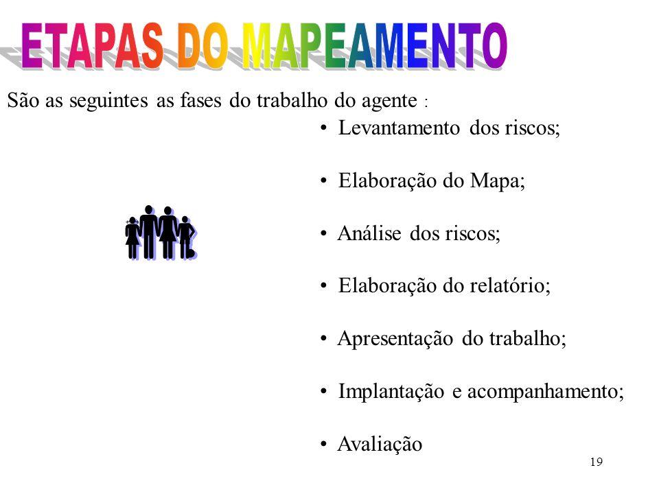 São as seguintes as fases do trabalho do agente :