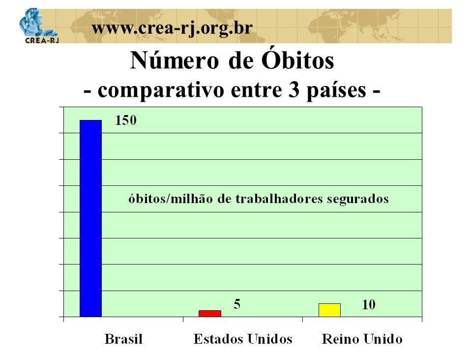 Número de Óbitos - comparativo entre 3 países -
