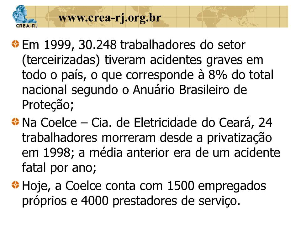 Em 1999, 30.248 trabalhadores do setor (terceirizadas) tiveram acidentes graves em todo o país, o que corresponde à 8% do total nacional segundo o Anuário Brasileiro de Proteção;