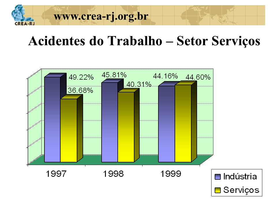 Acidentes do Trabalho – Setor Serviços