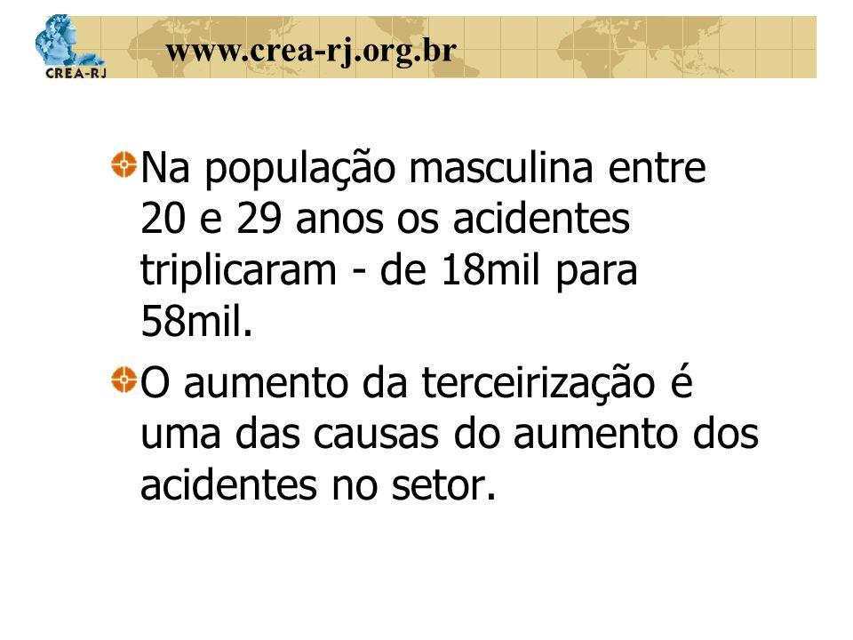 Na população masculina entre 20 e 29 anos os acidentes triplicaram - de 18mil para 58mil.