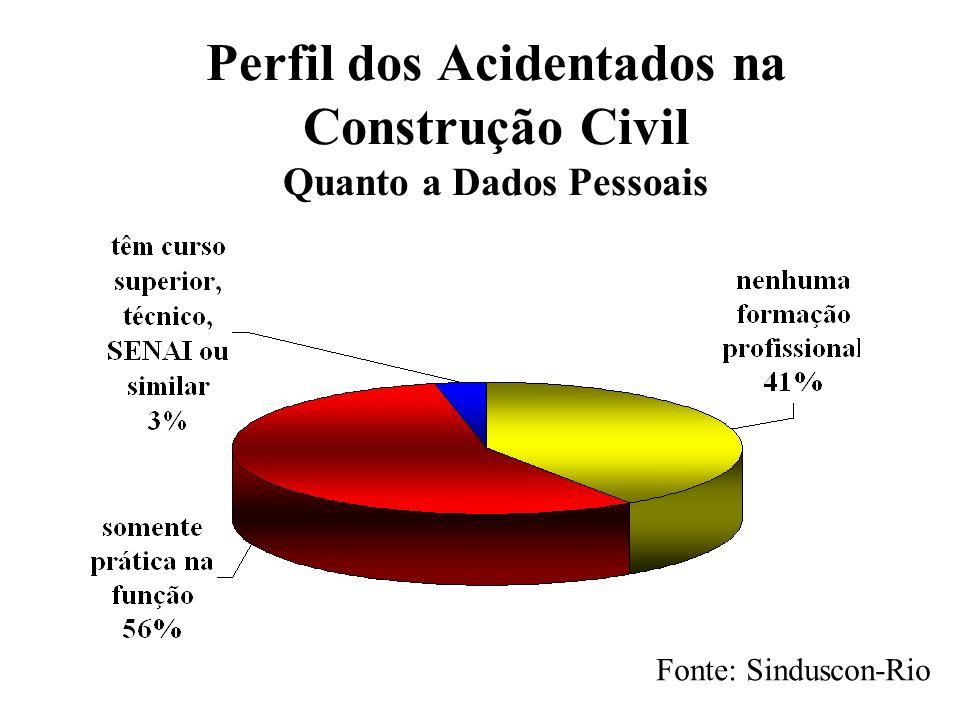 Perfil dos Acidentados na Construção Civil Quanto a Dados Pessoais
