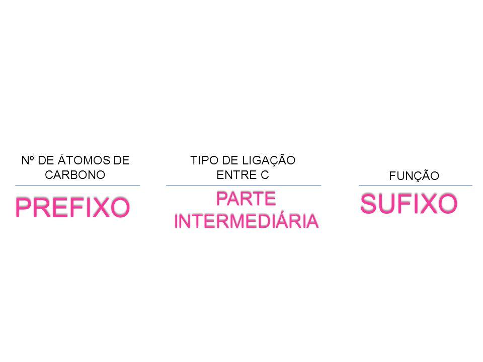 SUFIXO PREFIXO PARTE INTERMEDIÁRIA Nº DE ÁTOMOS DE CARBONO