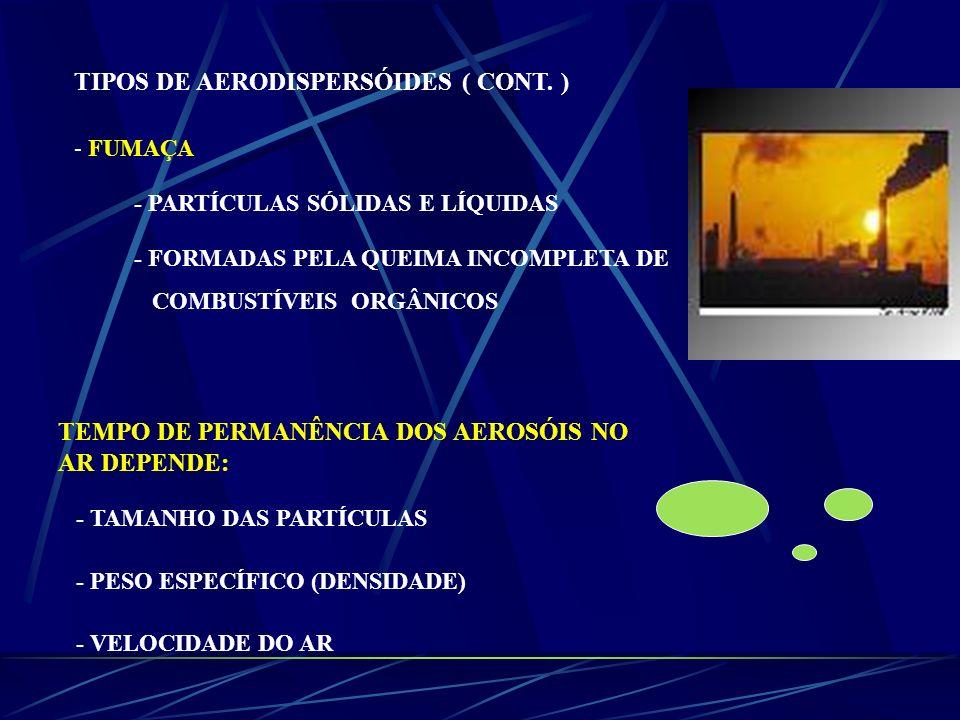 TIPOS DE AERODISPERSÓIDES ( CONT. )