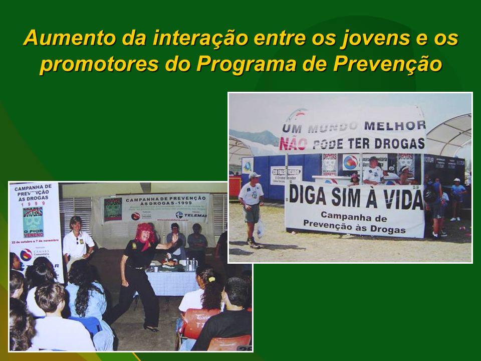 Aumento da interação entre os jovens e os promotores do Programa de Prevenção
