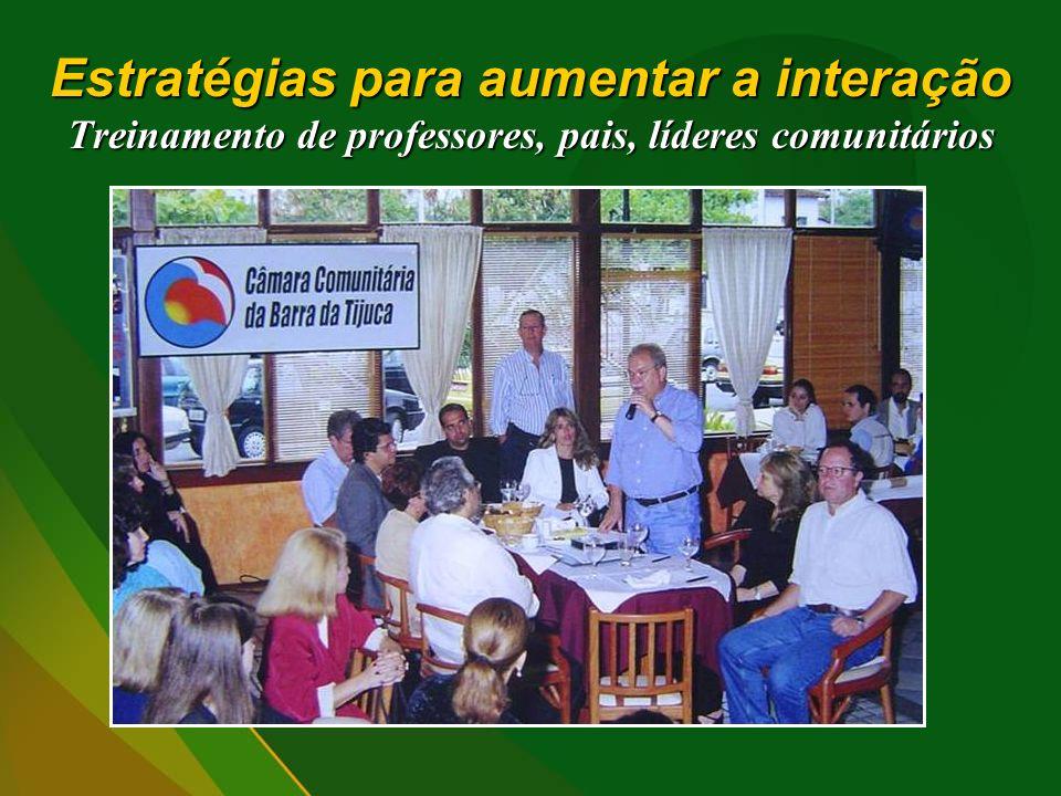 Estratégias para aumentar a interação Treinamento de professores, pais, líderes comunitários