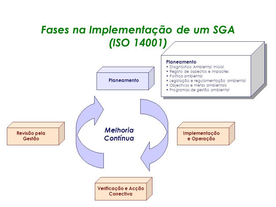 Fases na Implementação de um SGA (ISO 14001)