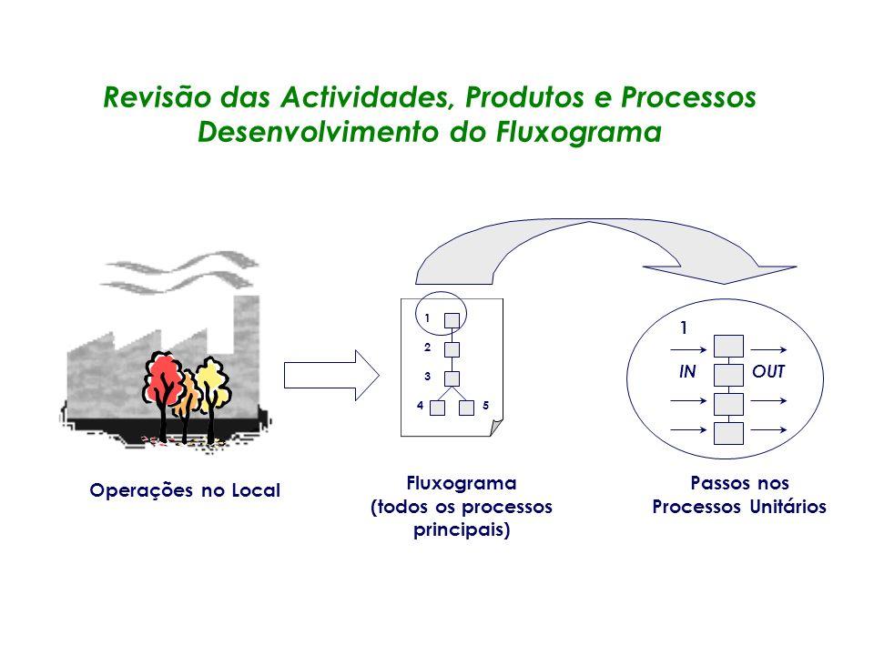 (todos os processos principais) Passos nos Processos Unitários