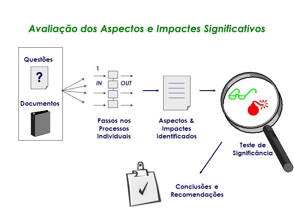 Avaliação dos Aspectos e Impactes Significativos