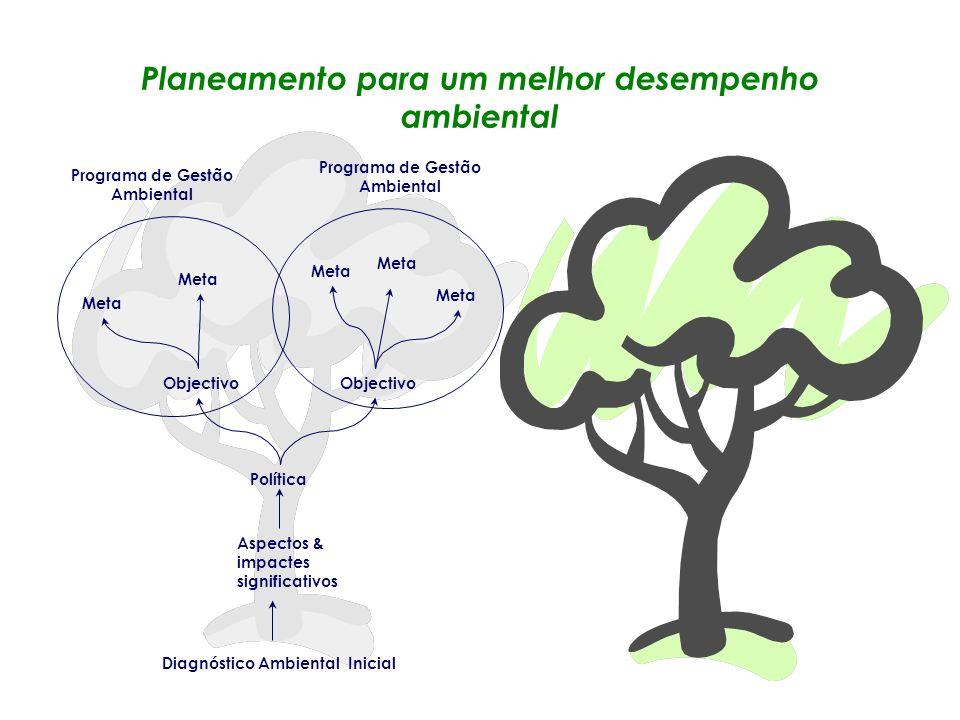 Planeamento para um melhor desempenho ambiental