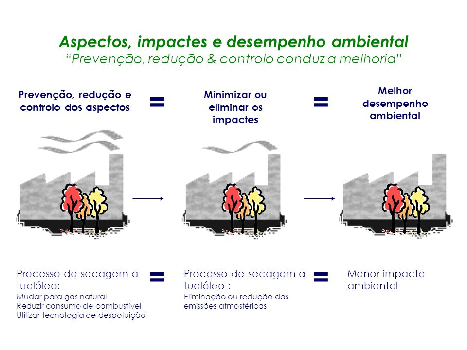Aspectos, impactes e desempenho ambiental Prevenção, redução & controlo conduz a melhoria