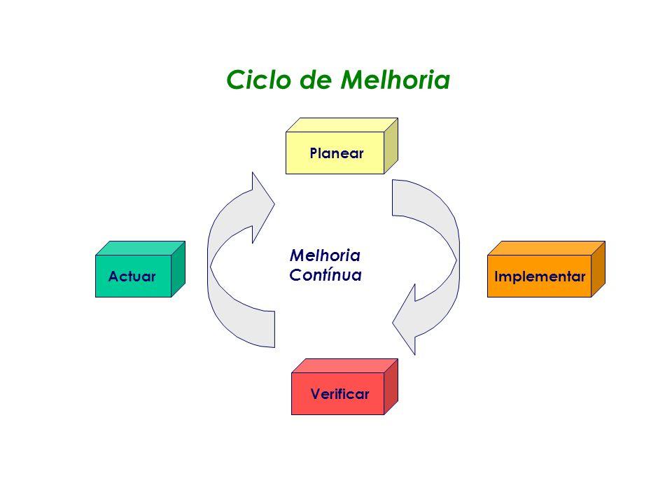 Ciclo de Melhoria Melhoria Contínua Planear Actuar Implementar