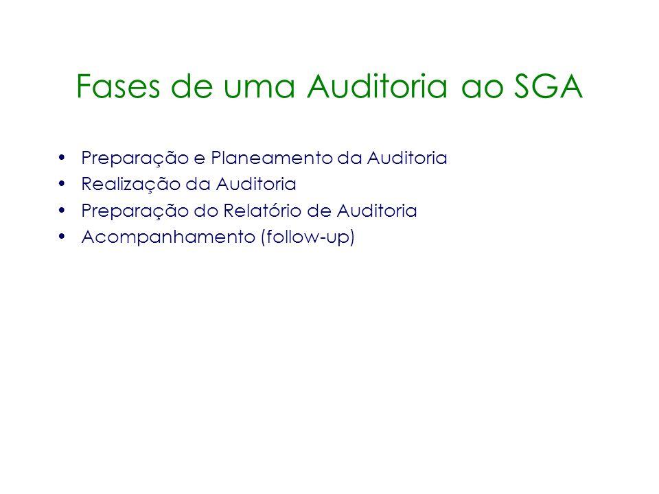 Fases de uma Auditoria ao SGA