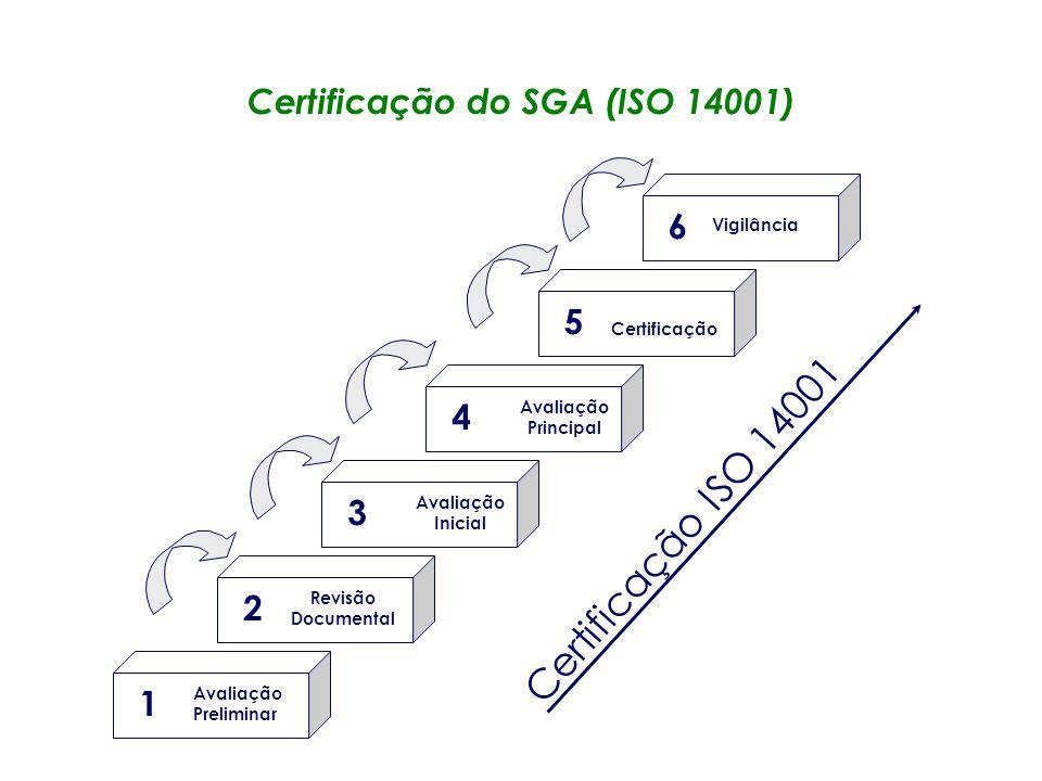 Certificação do SGA (ISO 14001)