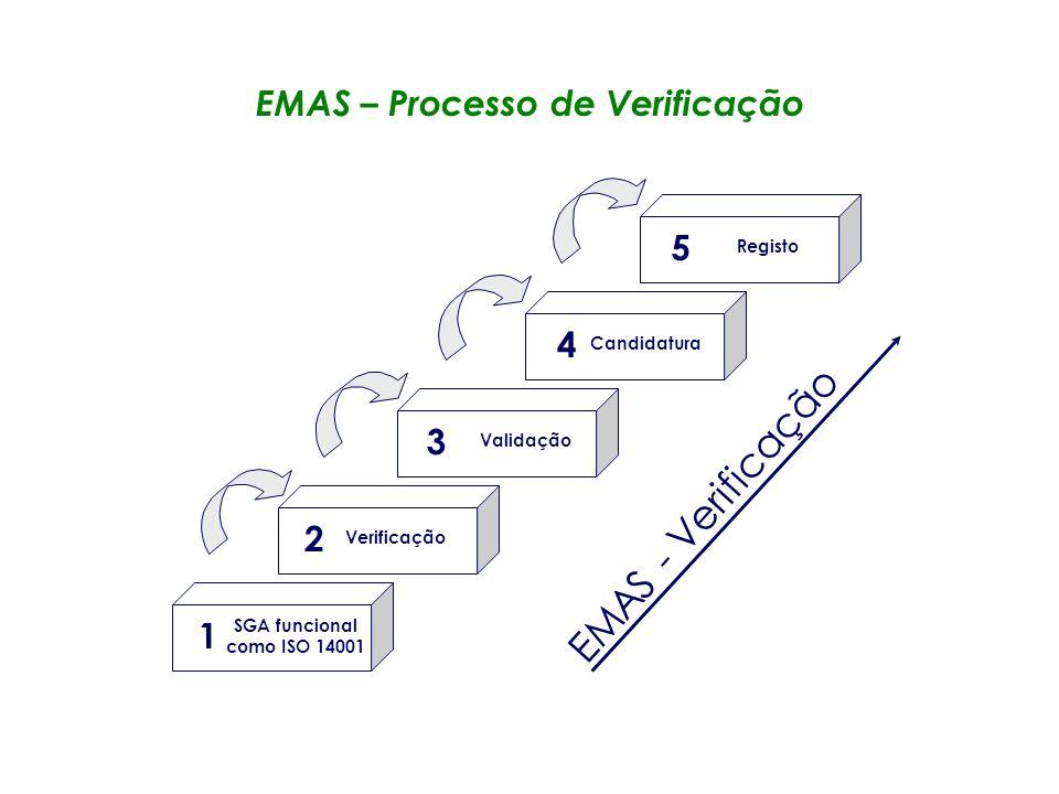 EMAS – Processo de Verificação