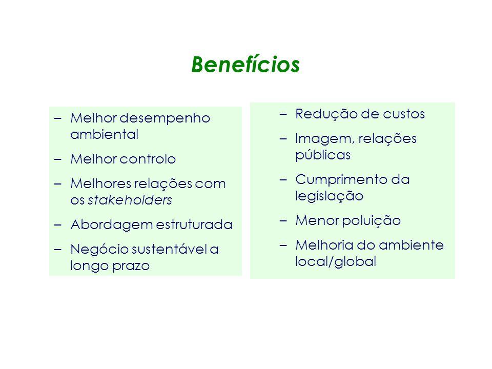 Benefícios Redução de custos Melhor desempenho ambiental