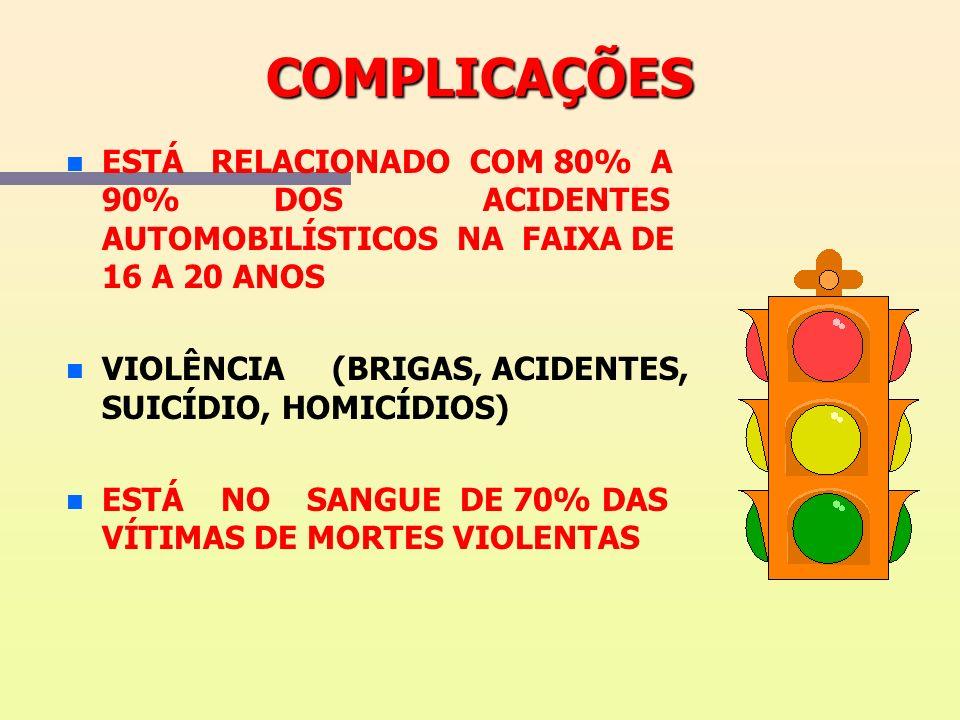 COMPLICAÇÕES ESTÁ RELACIONADO COM 80% A 90% DOS ACIDENTES AUTOMOBILÍSTICOS NA FAIXA DE 16 A 20 ANOS.