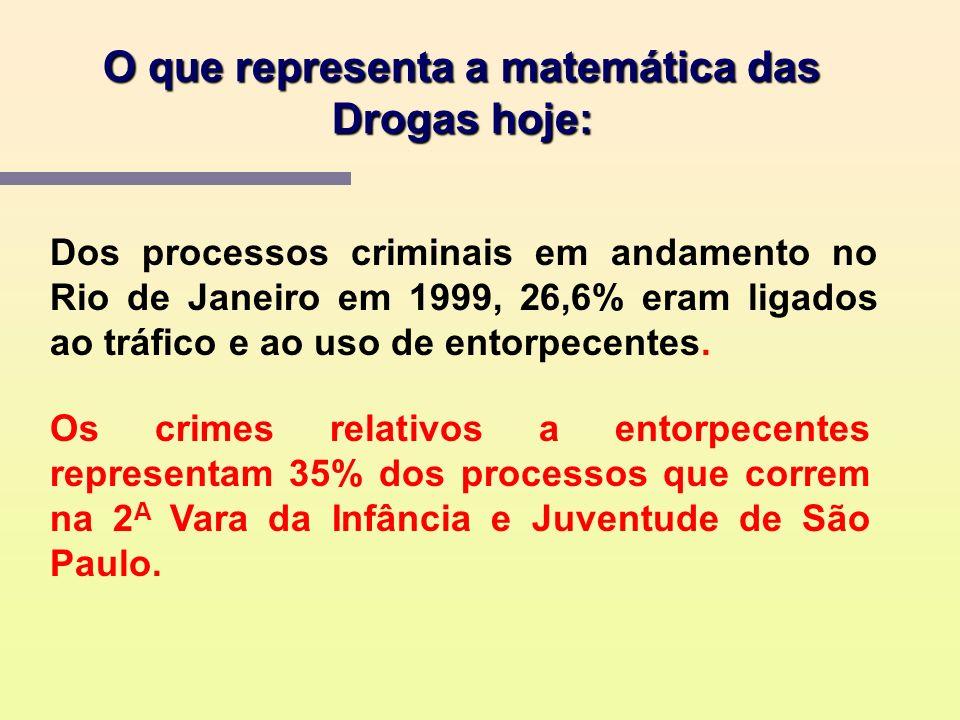 O que representa a matemática das Drogas hoje: