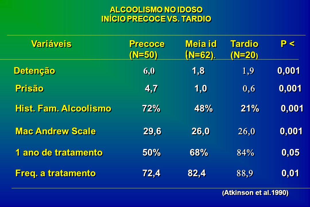 ALCOOLISMO NO IDOSO INÍCIO PRECOCE VS. TARDIO