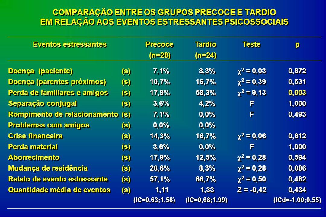 COMPARAÇÃO ENTRE OS GRUPOS PRECOCE E TARDIO EM RELAÇÃO AOS EVENTOS ESTRESSANTES PSICOSSOCIAIS